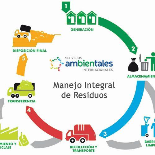 diagrama manejo integral de residuos monterrey